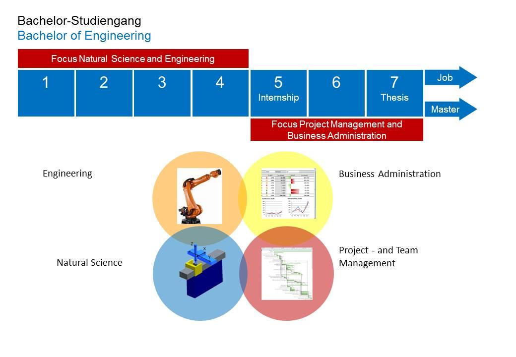 Fakultat Tec International Project Engineering Business